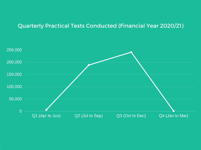 line graph showing practical tests conducted in financial year 2020–21