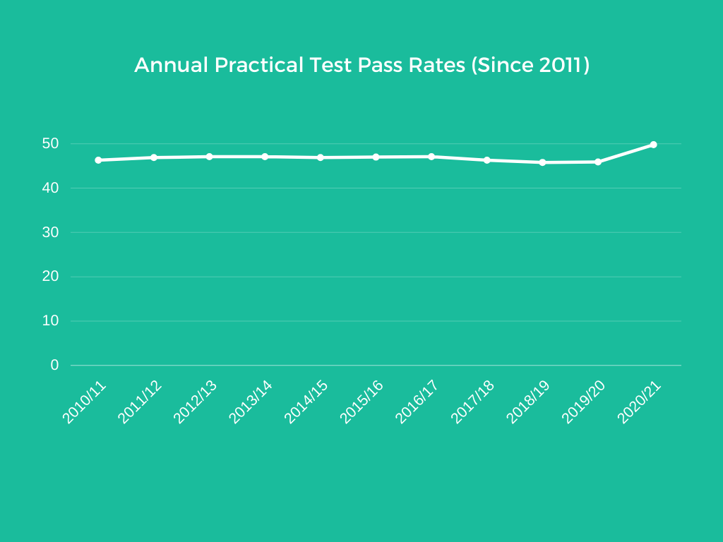 line graph showing practical test pass rates between 2011 and 2021