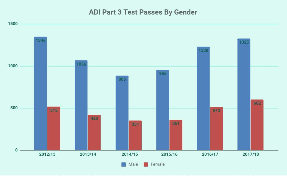 Graph showing ADI part 3 test passes by gender