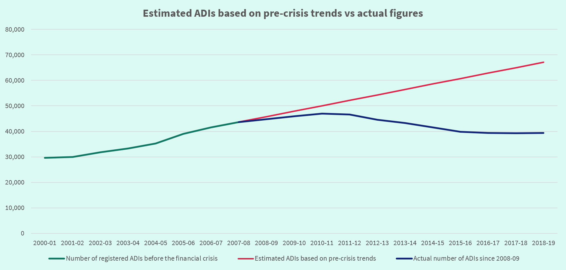 Graph comparing projected ADIs based on pre-crisis trends to actual numbers of ADIs