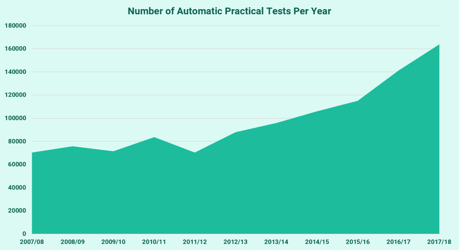 Automatic tests per year since 2007