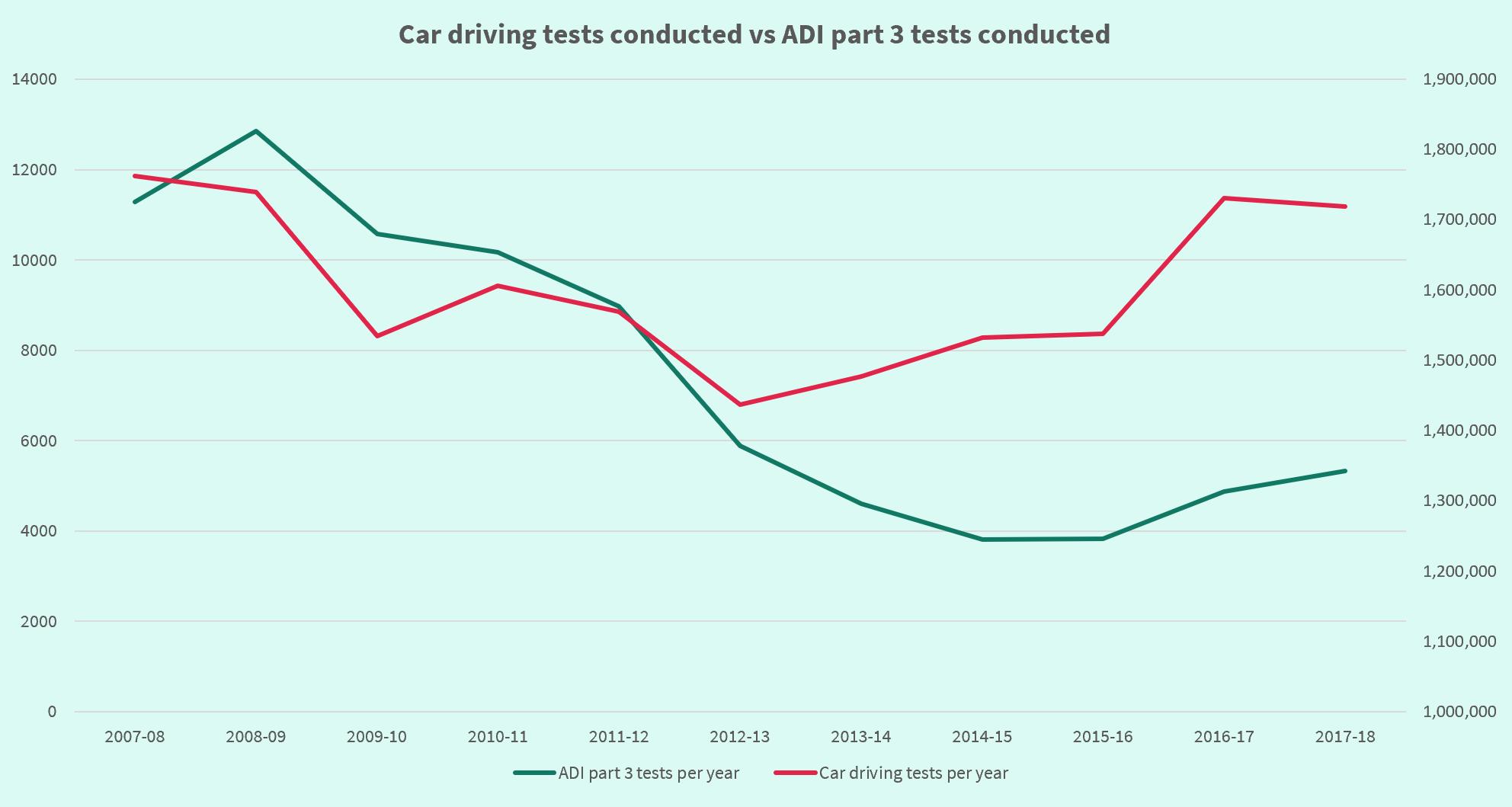 Car tests vs ADI tests
