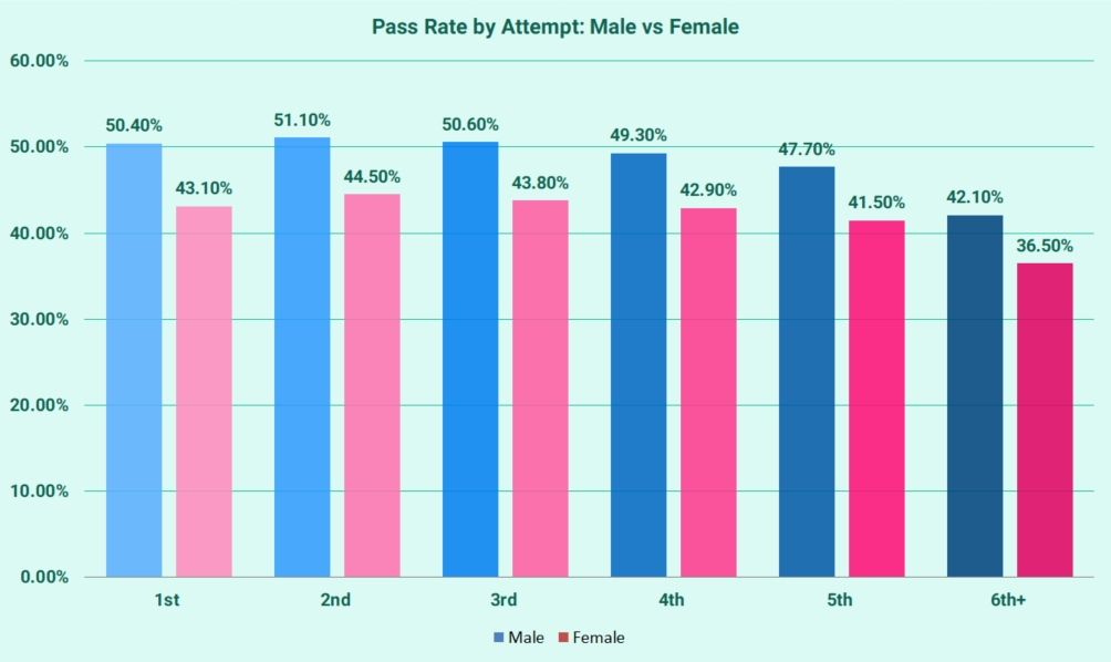 Chart showing pass rates by attempt by gender