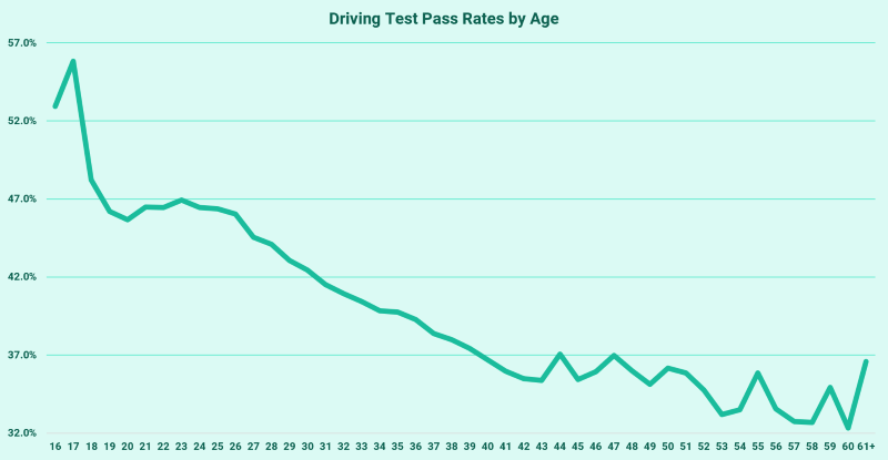 driving test pass rates by age graph