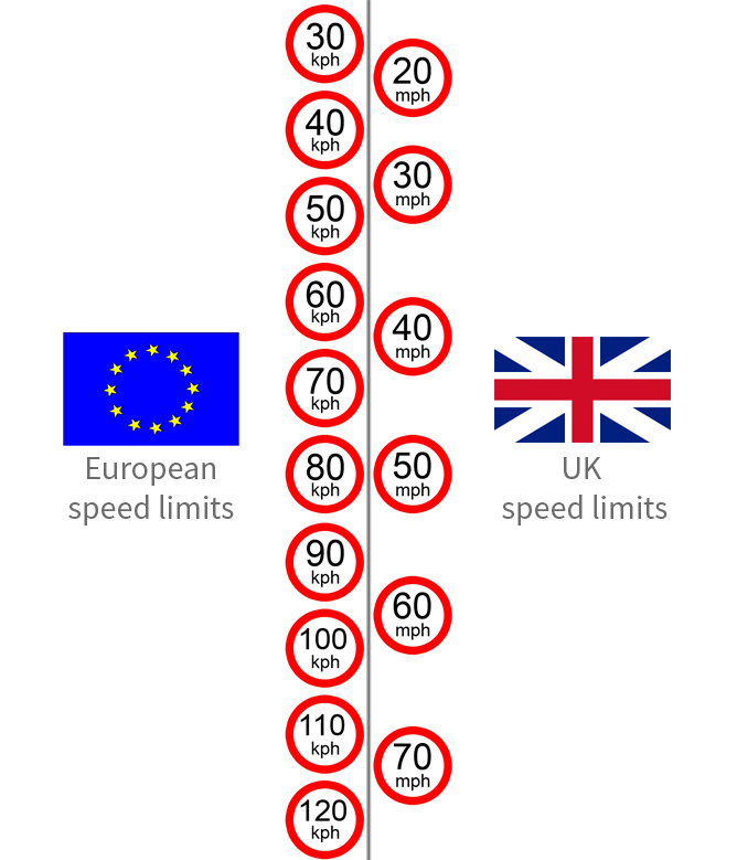 Comparison between European and UK speed limits