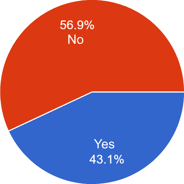Introducing Pulling Up on the Right Pie Chart (56.9% No, 43.1% Yes)