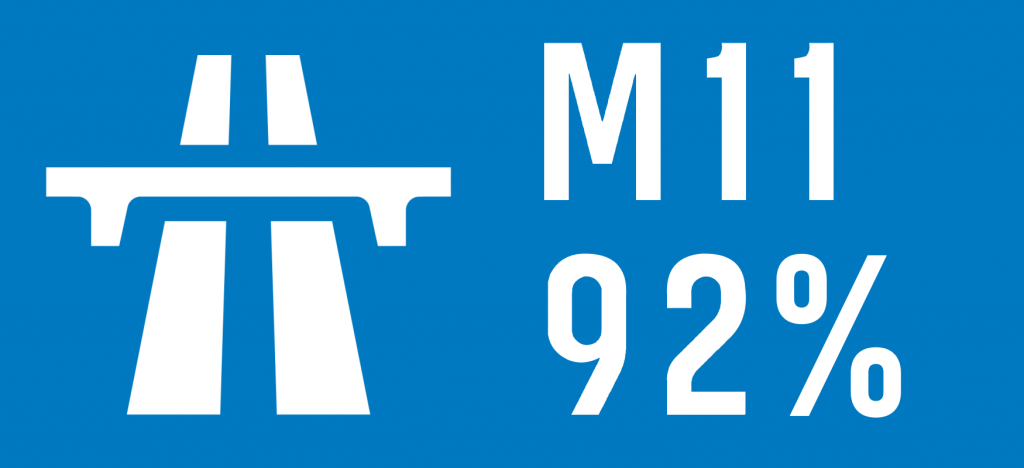 "Road sign-style graphic with a motorway symbol and the text ""M11 92%"""