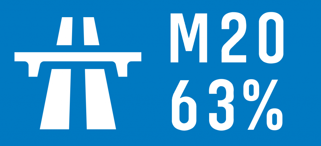 "Road sign-style graphic with a motorway symbol and the text ""M20 63%"""