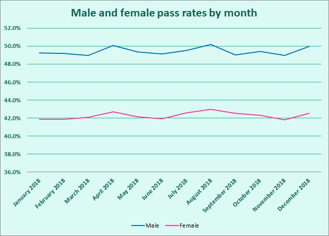 male-and-female-pass-rates-for-2018-by-month