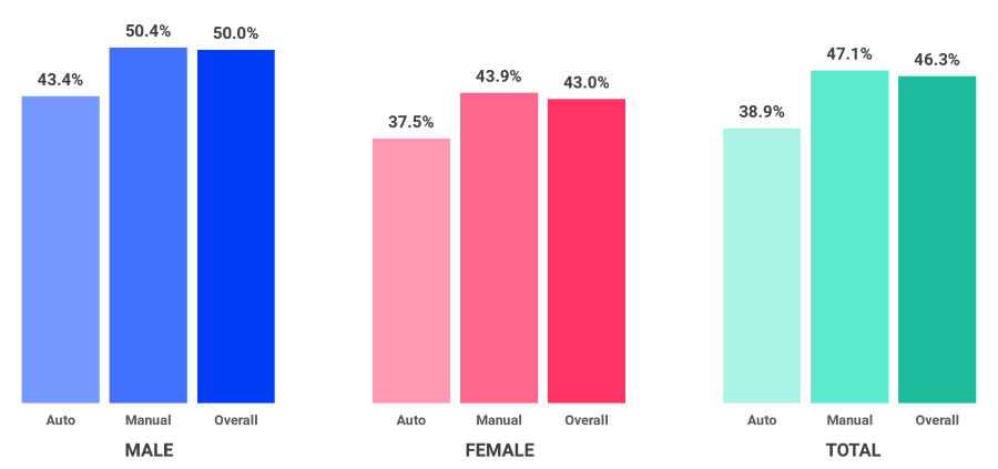 Male vs Female vs Total Pass Rates - Auto, Manual, Overall