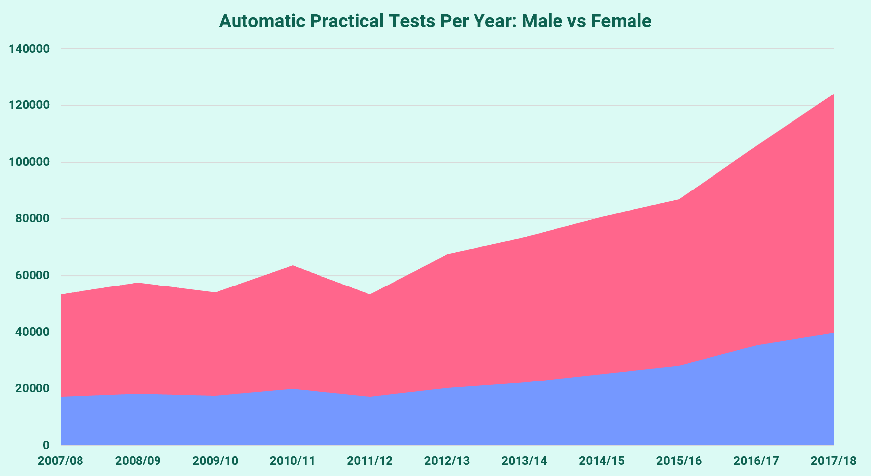 Male and Female automatic tests per year since 2007