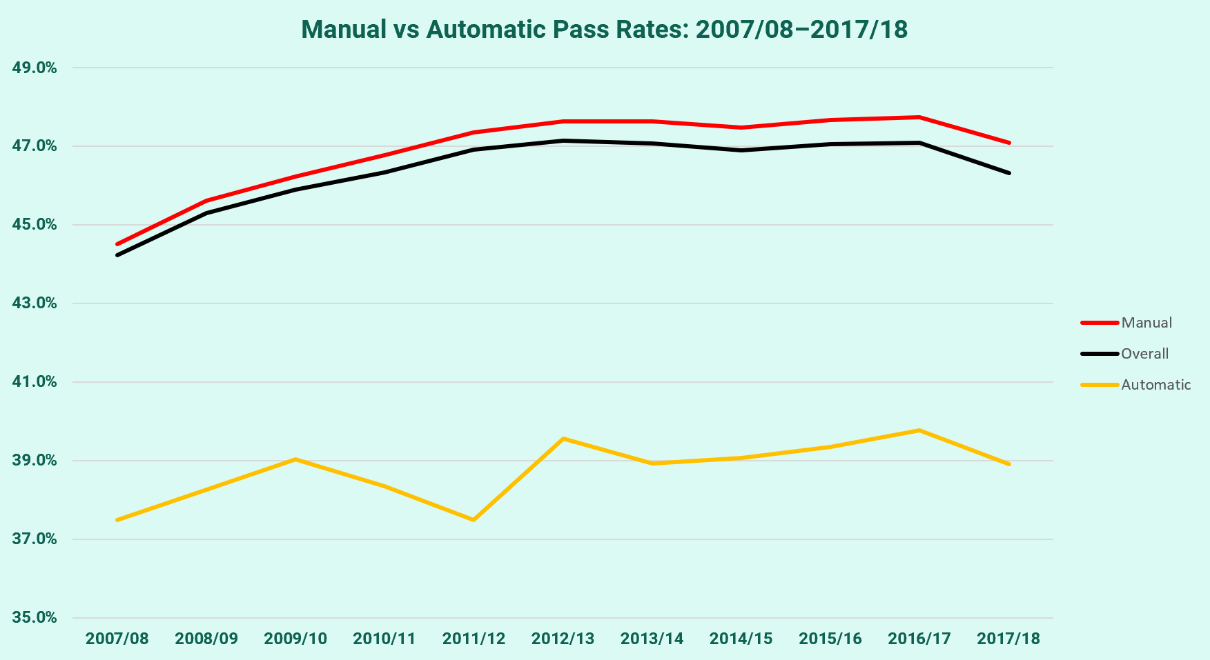 Manual and Automatic Pass Rates 2007/08-2017/18