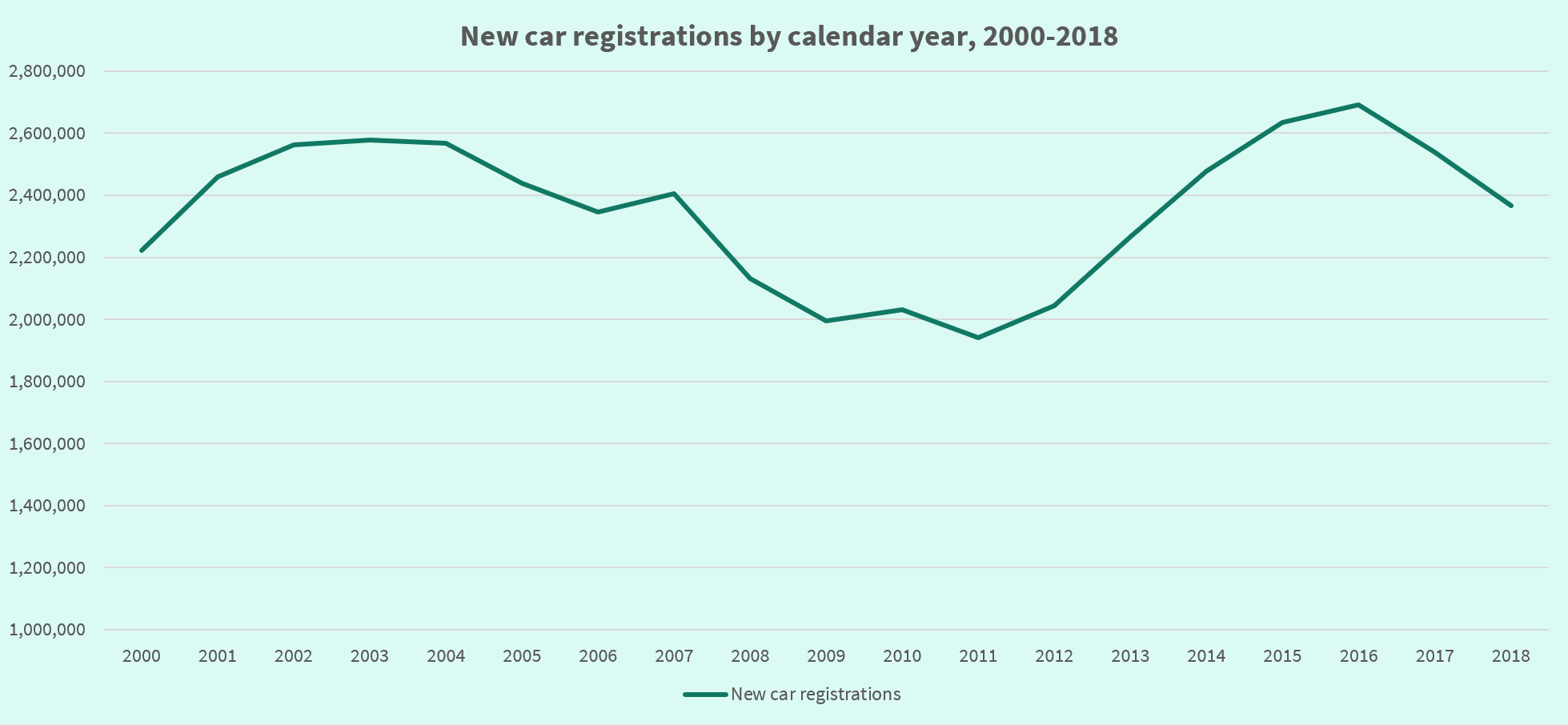 Graph showing new car registrations before, during and after financial crisis, 2000-2019