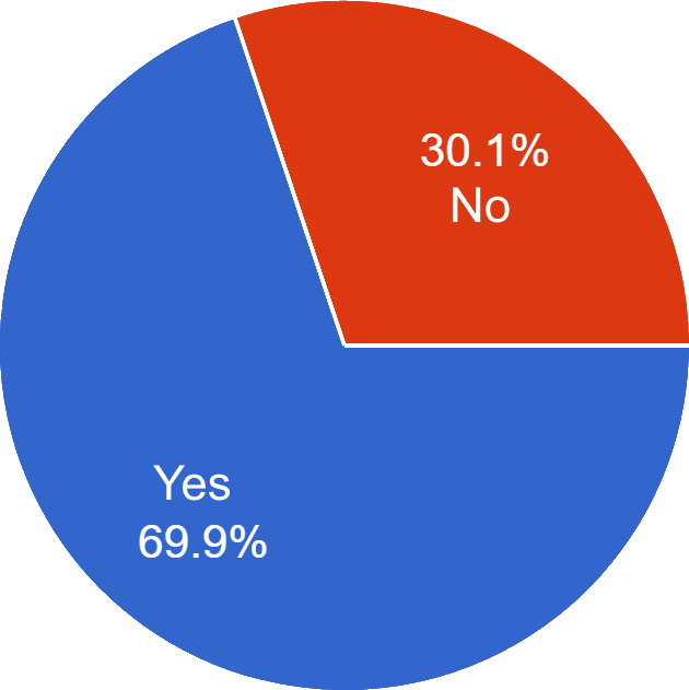 Overall Positive Pie Chart (69.9% Yes, 30.1% No)