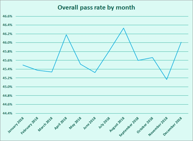 pass-rates-in-2018-sorted-by-month