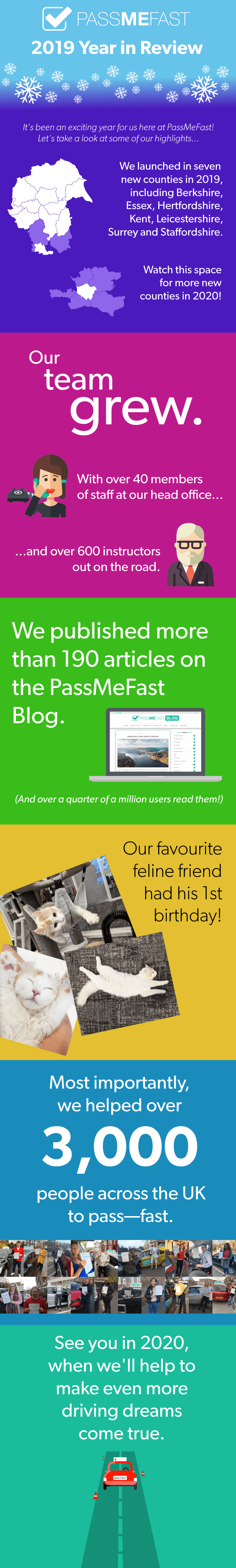 Infographic: PassMeFast 2019 Year in Review. It's been an exciting year for us here at PassMeFast! Let's take a look at some of our highlights. We launched in seven new counties in 2019, including Berkshire, Essex, Hertfordshire, Kent, Leicestershire, Surrey and Staffordshire. Watch this space for more new counties in 2020! Our team grew, with over 40 members of staff at our head office and over 600 instructors out on the road. We published more than 190 articles on the PassMeFast Blog - and over a quarter of a million users read them. Our favourite feline friend had his first birthday! And most importantly, we helped over 3,000 people across the UK to pass fast. See you in 2020, when we'll help to make even more driving dreams come true.
