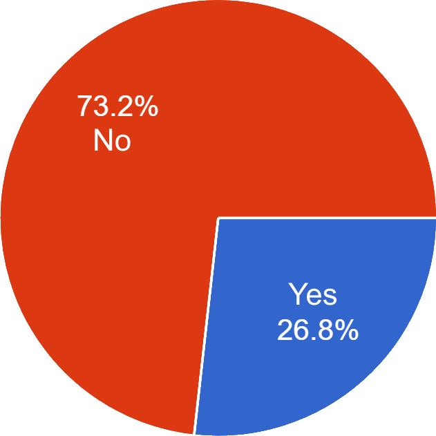 Removing Turn in the Road and Reversing Around a Corner Pie Chart (26.8% Yes, 73.2% No)