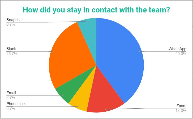 Pie chart showing the methods by which the PassMeFast team kept in contact